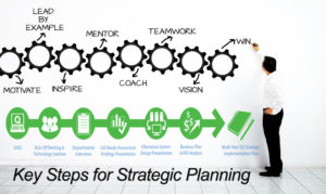 Key Steps for Strategic Planning